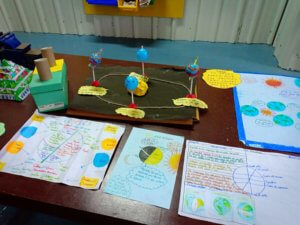 Science Model by kids at Kunskapsskolan Nobel Day